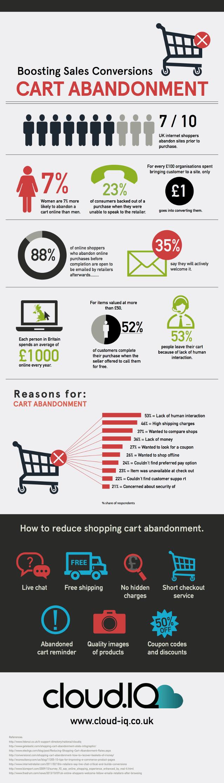 3-shopping-cart-abandonment-infographic-cloudiq-page-optimized