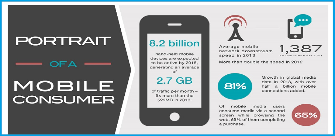 The Changing Portrait of Mobile Consumers - Infographic